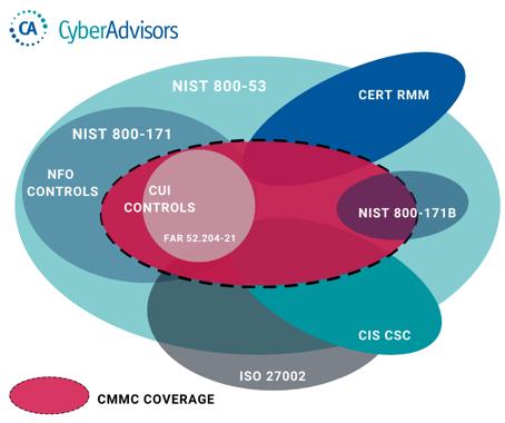 CMMC Coverage-1
