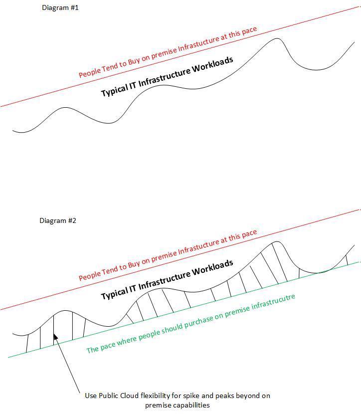 Ideal Use for Public Cloud Diagram-1